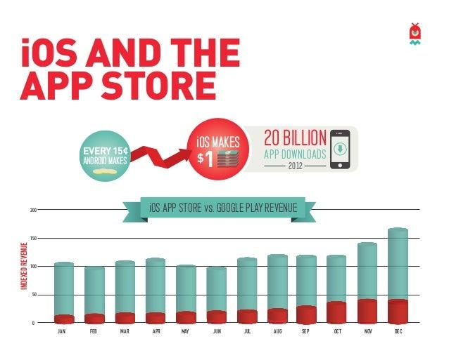 Revenue: App Store vs. Google Play