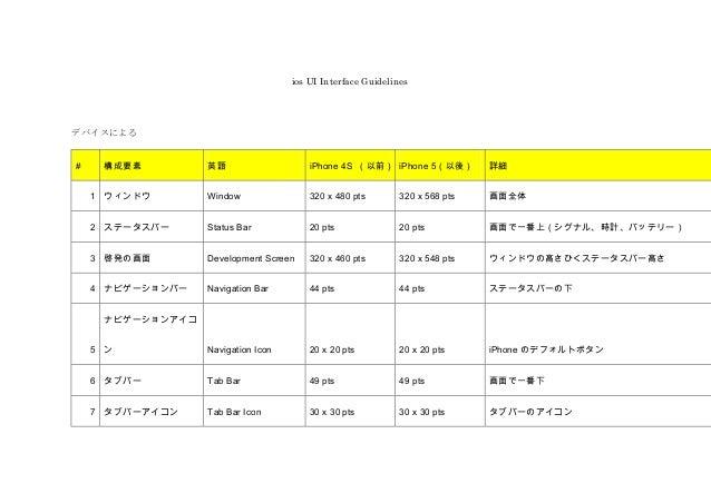 ios UI Interface Guidelines  デバイスによる #  構成要素  英語  iPhone 4S (以前) iPhone 5(以後)  詳細  1 ウィンドウ  Window  320 x 480 pts  320 x 5...