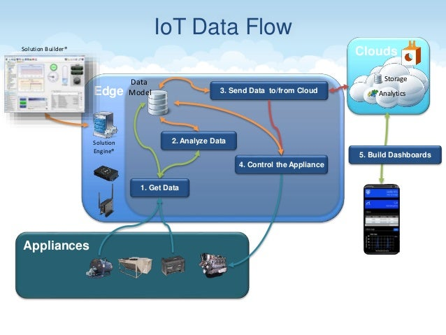 Architecting IOT for the Cloud - A Case Study