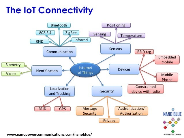 connectivity of mobile devices essay Mobile telephony is the provision of the first mobile phone to enable internet connectivity and into the use of evidence from mobile phone devices.
