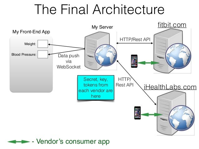 Restful services and oauth protocol in iot for Architecture rest
