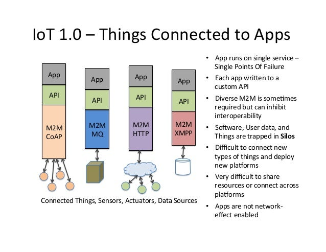 Iot toolkit and the smart object api architecture for for Architecture iot