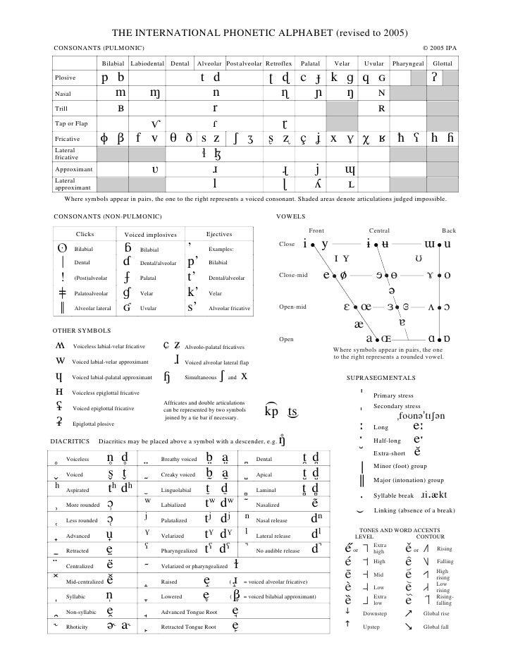 THE INTERNATIONAL PHONETIC ALPHABET (revised to 2005)       CONSONANTS (PULMONIC)                                         ...