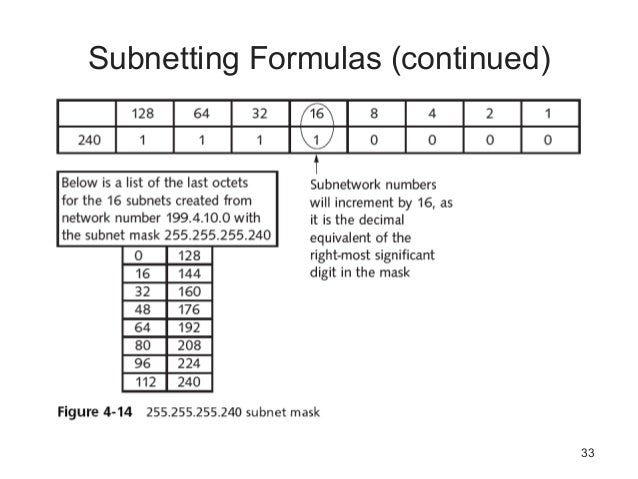 Subnetting Assignment