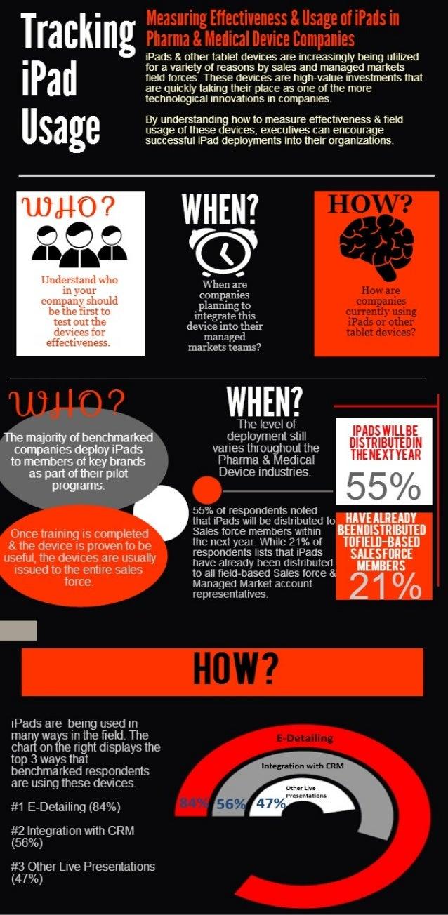 Infographic: iPad Tracking - Pharma & Device Field Reps