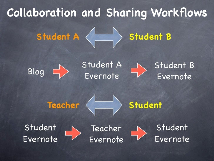 Collaboration and Sharing Workflows     Student A                  Student B                    Student A        Student B ...