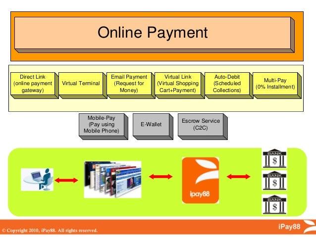 Ipay88 - Malaysia Payment Gateway 2012