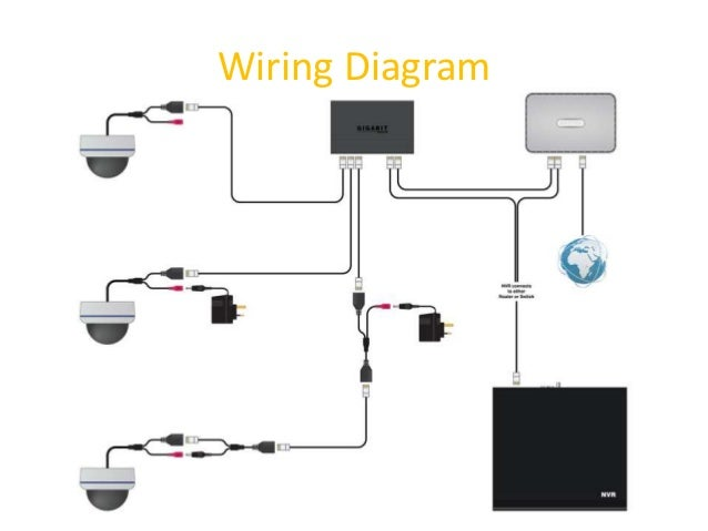 Ip security camera system wiring diagrams cctv