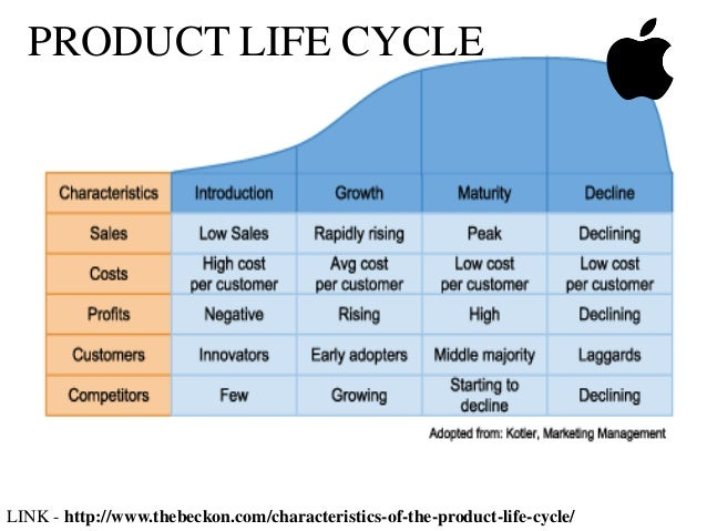 international product life cycle of apple ipod