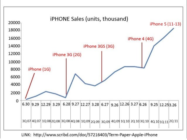 iphone   plc and bcg