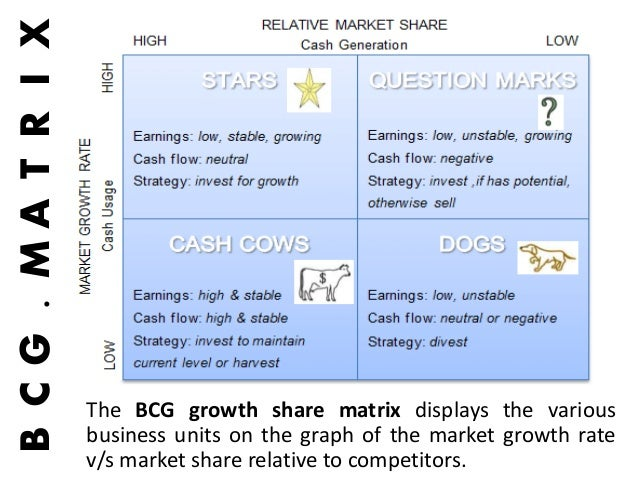 bcg growth share matrix 2010-6-10 title: boston consulting group (bcg) growth-share matrix author: patdiv subject: ms-excel & ms-word templates user guide created date: 6/10/2010 3:36:13 pm.