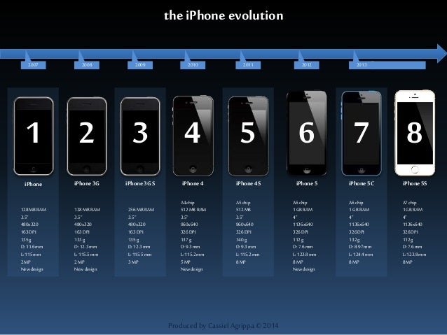 Iphone 1 2 3 4 5 2013 1 2 3 4 5 6 8 iphone