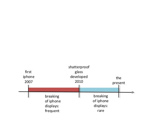 technical academic speaking: iPhone glass timeline
