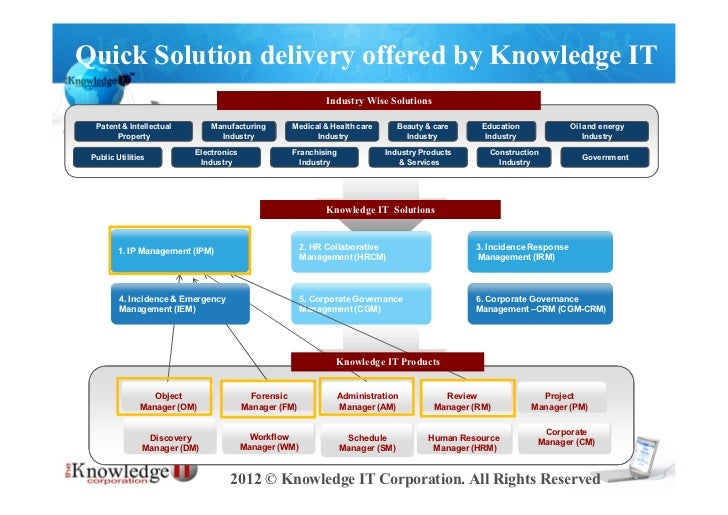 Quick Solution delivery offered by Knowledge IT                                                             Industry Wise ...