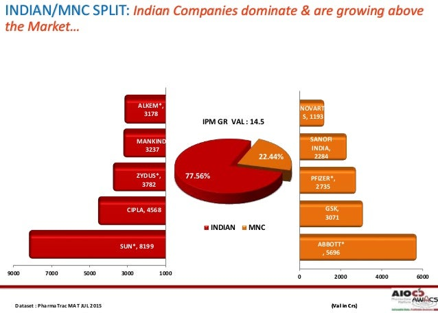 mnc vs indian company