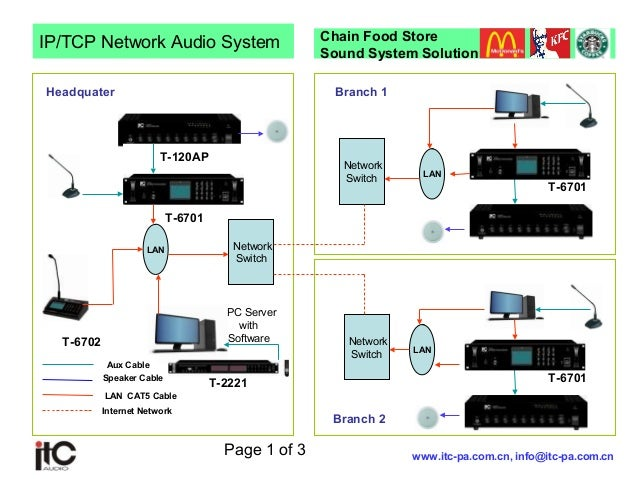 Ip Network Audio System Commercial Building
