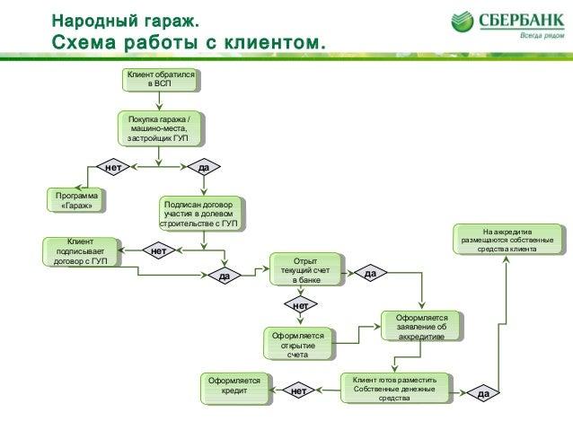 Схема работы с клиентом.