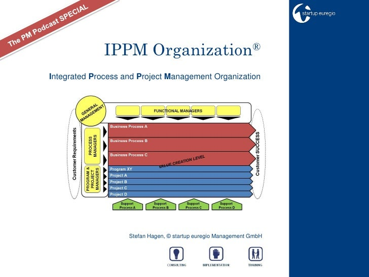 IPPM Organization® Integrated Process and Project Management Organization                         Stefan Hagen, © startup ...