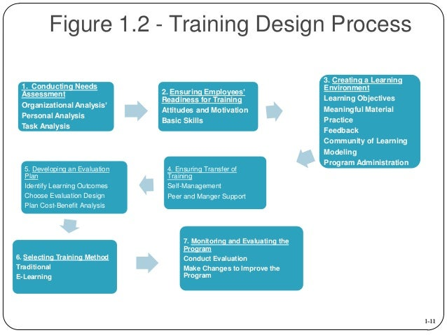 training design process Learn a simple, easy-to-follow eight-step process for creating an effective training program at your workplace and even download a free guide.