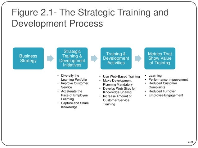 process of training and development company essay The effects of employee development decreases without the organizational culture to support employees in the development process training and development.