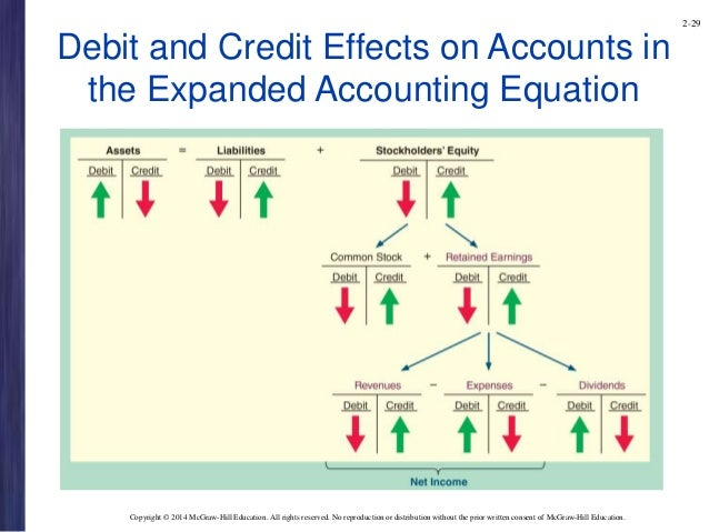 Accounting Debit