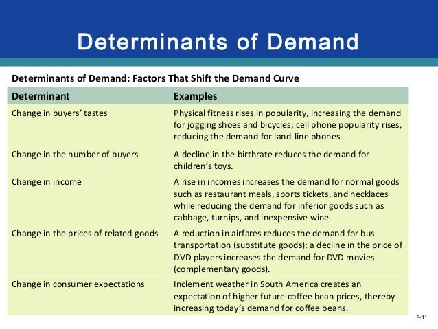 determinants of money demand in zimbabwe Microeconometric analysis of the determinants of savings  zimbabwe, microeconometric  economics literature of whether money demand function is.