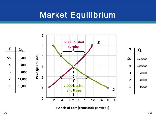 an analysis of the definition of a market equilibrium Market definition was playing a central role in us merger analysis, and yet there were no standards guiding the process 110 in 1968, in the first set of merger guidelines issued by the us department of.