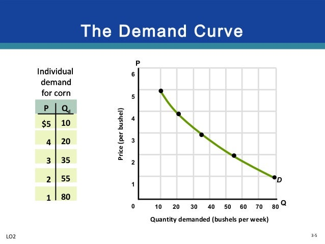 supply and demand and cell phones We'll also apply the demand and supply model to the  bagel and a latte, plan to upgrade your cell phone, or need to fly home for thanksgiving, you must find a.