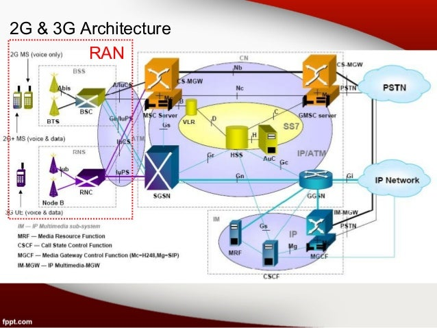 Ip ran 100ngn for Architecture 2g
