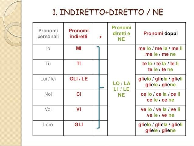 Resultado de imagen de i pronomi diretti con le canzone