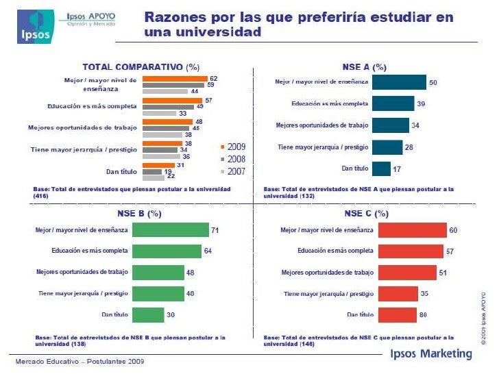 Mercado Educativo 2009 Perú Ipsos Apoyo