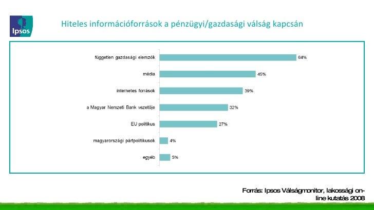 Hiteles információforrások a pénzügyi/gazdasági válság kapcsán Forrás: Ipsos Válságmonitor, lakossági on-line kutatás 2008