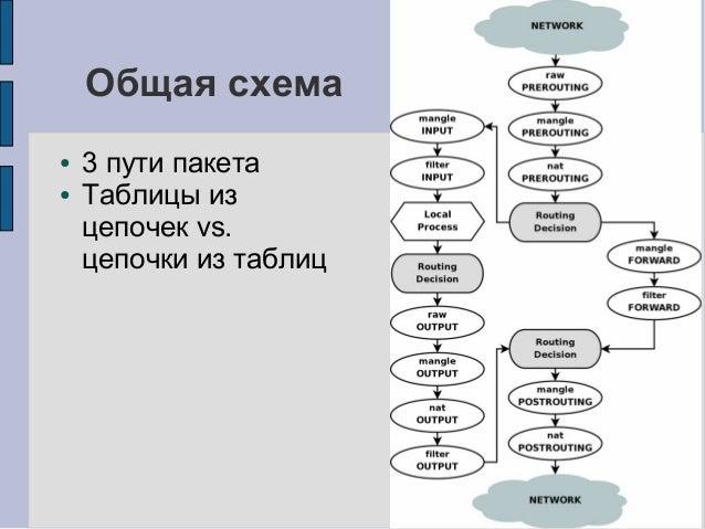 Общая схема ● 3 пути пакета
