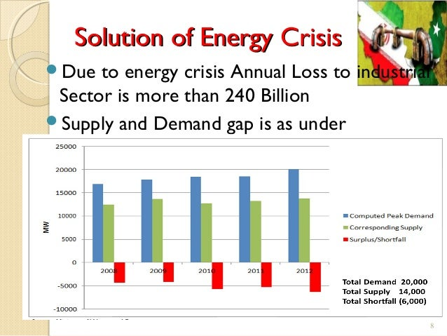 solutions of energy crisis
