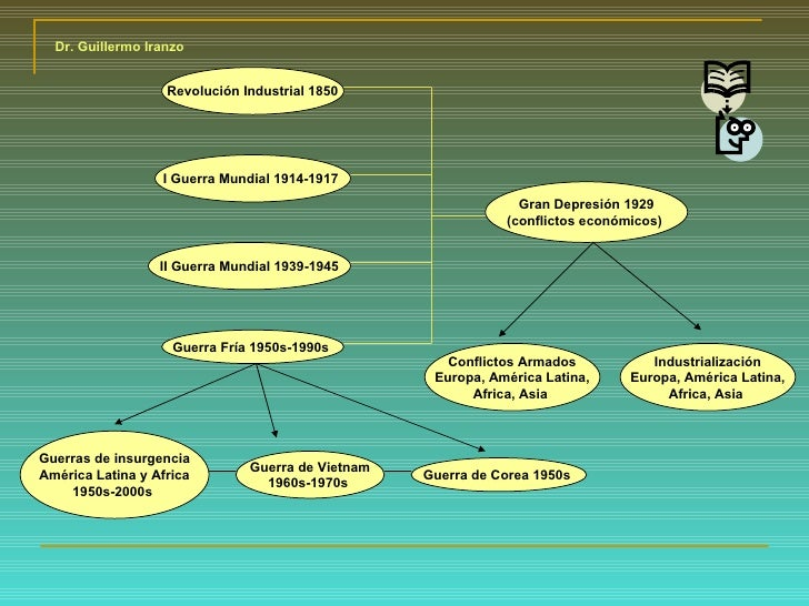 Revolución Industrial 1850 I Guerra Mundial 1914-1917  II Guerra Mundial 1939-1945 Gran Depresión 1929 (conflictos económi...