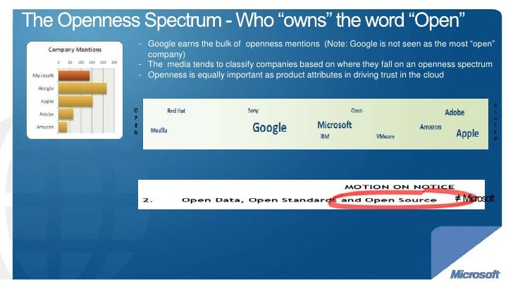 "The Openness Spectrum - Who ""owns"" the word ""Open"" Google earns the bulk of  openness mentions  (Note: Google is not seen ..."