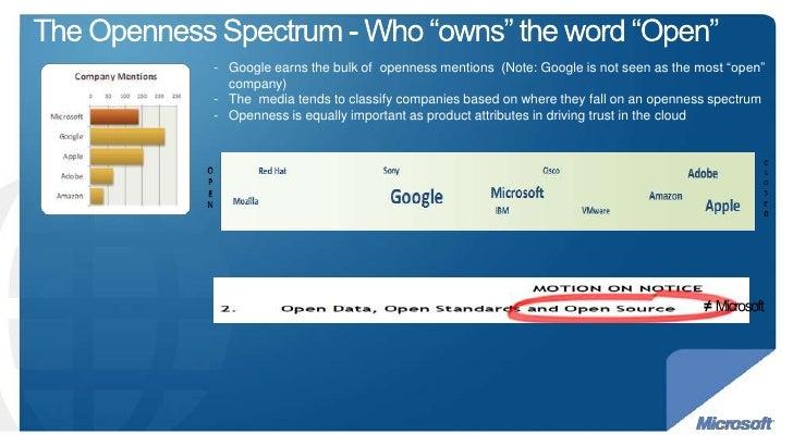 Python Ireland Dec Talks - Microsoft Openness Campaign