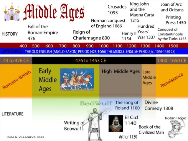 an overview of the early renaissance period and the middle ages