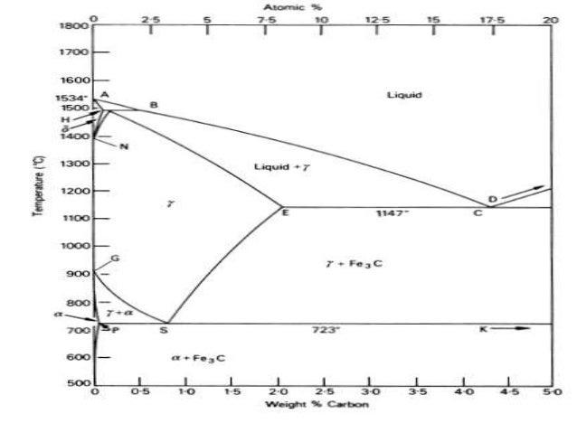 iron carbon phase diagram & basic definations : carbon phase diagram - findchart.co