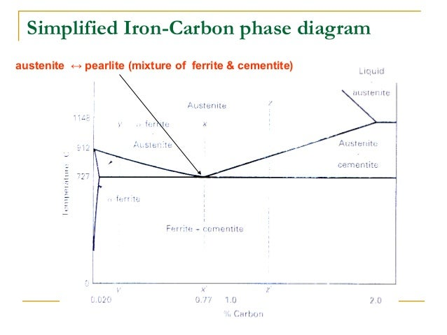 Simplified Iron Carbon Phase