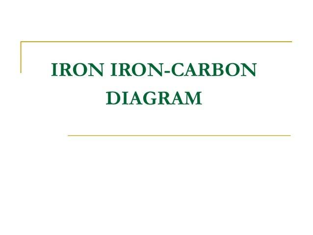IRON IRON-CARBON DIAGRAM