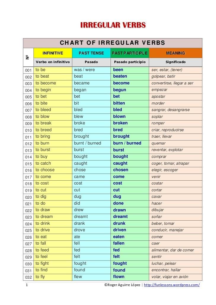 list of irregular past tense verbs grade 3 simple past tense