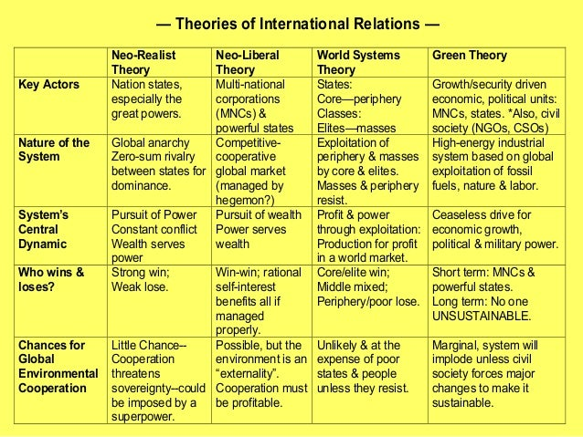 an analysis of anarchy in relation to realist and neo realist theories For the realists, anarchy leads to an environment of distrust this can  these  examination have approached the question of anarchy differently,  anarchy in  international relations theory: the neorealist-neoliberal debate.