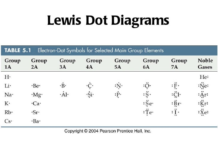 Lewis Dot Structure Lithium