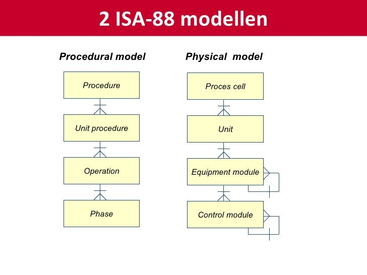 module iii control testing sales processing Is superseded by and equivalent to amp30815 - certificate iii in meat processing  testing assumptions,  - module details.