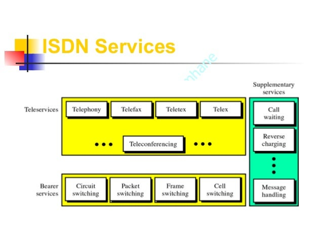 an introduction to the integrated services digital network isdn Integrated services digital network (isdn) introduction the early phone network consisted of a pure analog system that connected telephone users directly.