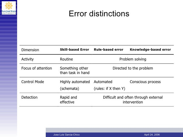generic error modeling system High: high level of expertise required, only for experts, lots of training required.