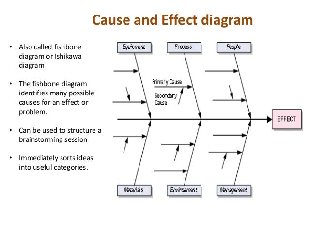 dr  kaoru ishikawa    involved    cause and effect diagram • also called fishbone diagram or ishikawa
