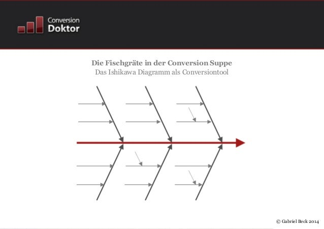© Gabriel Beck 2014 Die Fischgräte in der Conversion Suppe Das Ishikawa Diagramm als Conversiontool