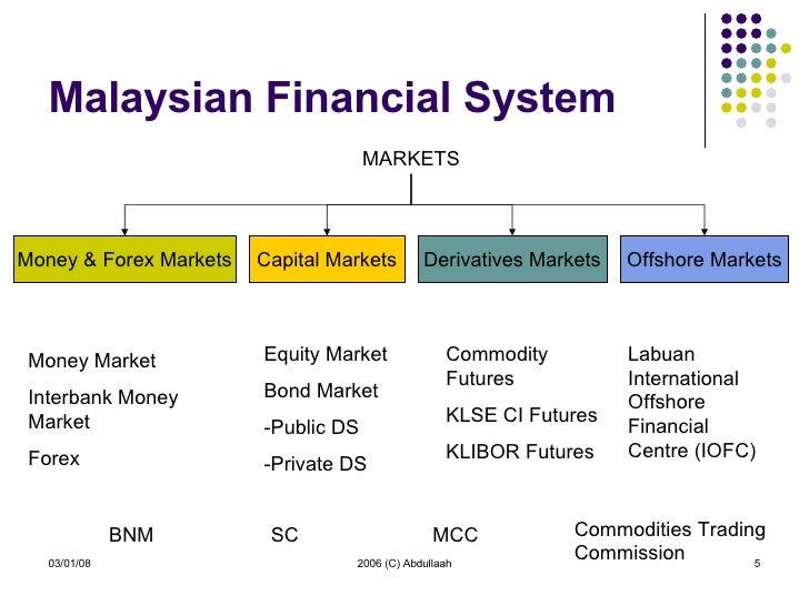 Islamic forex trading brokers